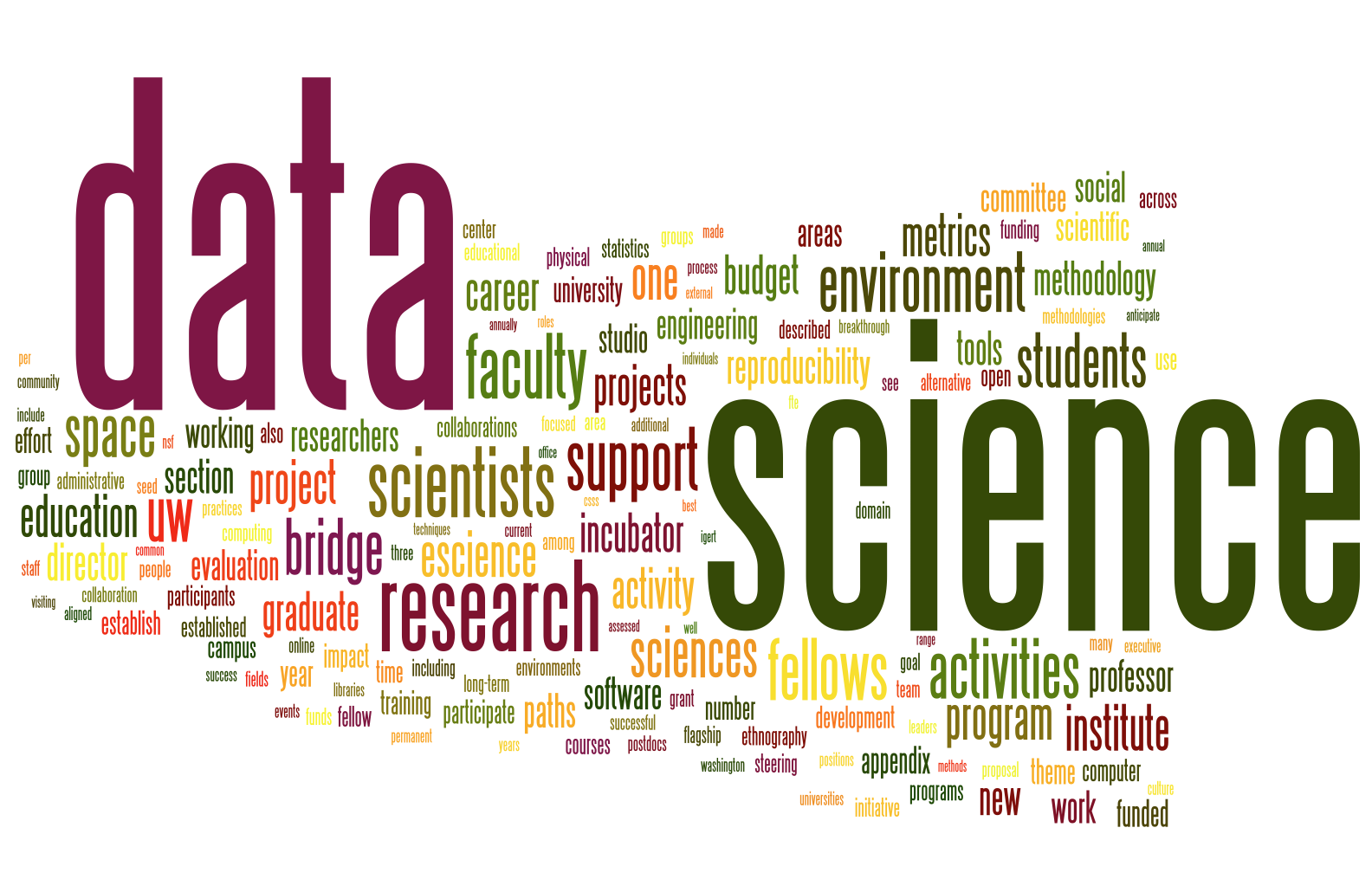 Blending Creativity with Data Sciences